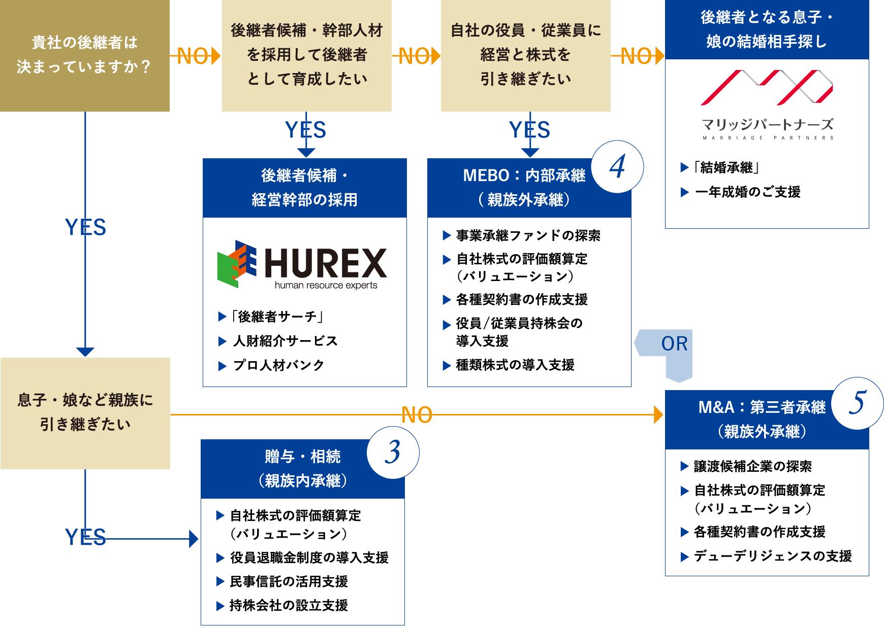 事業承継プランの準備と検討