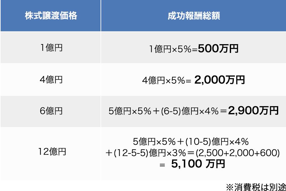 株式譲渡価格,成功報酬額