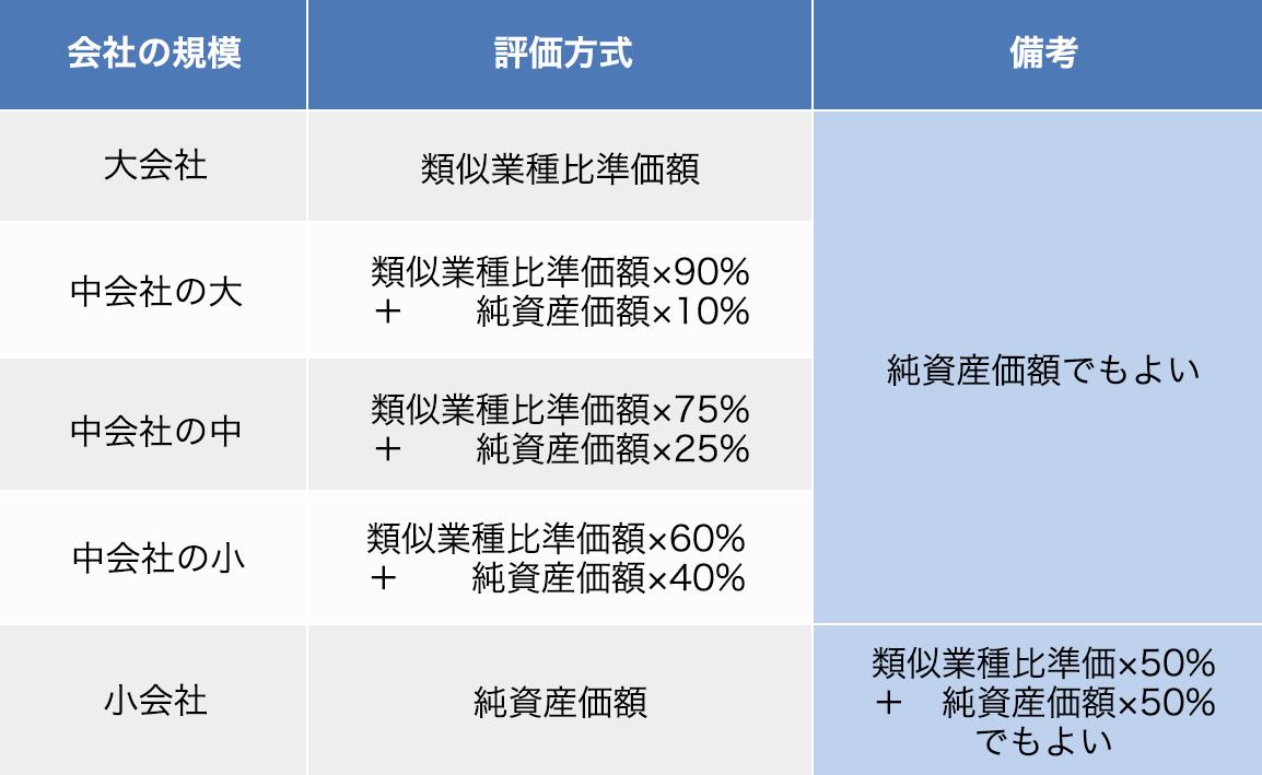 自社株式の相続税評価額(取引相場のない株式)